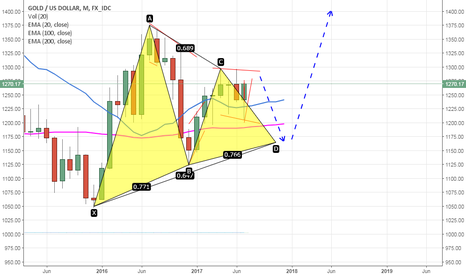 XAUUSD: long term view