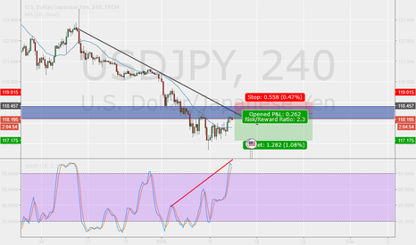 USDJPY: USDJPY short idea!