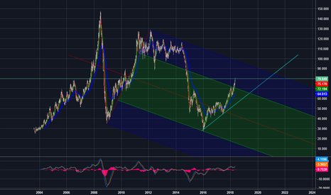 BCOUSD: OIL projections by an amateur. Downtrend channel