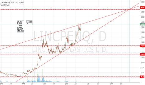 LINCPENQ: PriceVol breakout