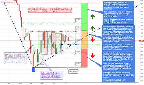 EURUSD: FED POSSIBLE SCENARIOS FOR EURUSD (Dec Meeting)