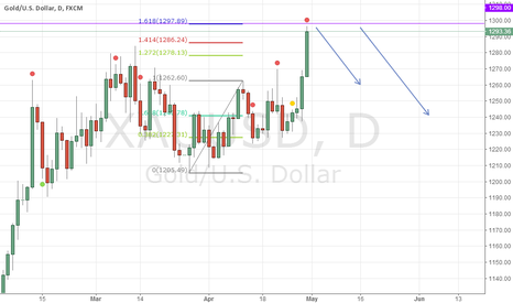 XAUUSD: xauusd afternoon view