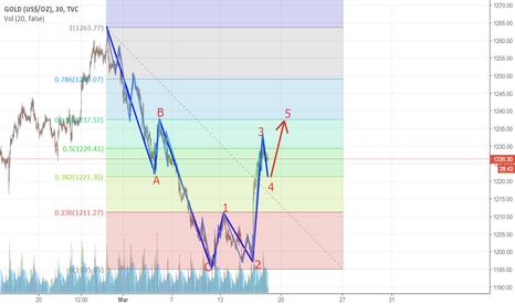 GOLD: Short wave 4. Buy wave 5