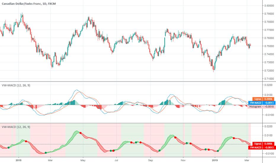 Vwmacd Indicators And Signals Tradingview