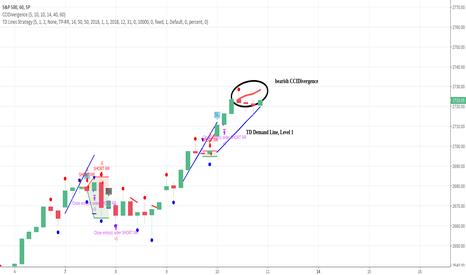 SPX: S&P 500 Divergence of Price vs. CCI + Trendline about to break