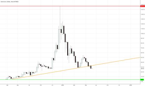 DSHUSD: Dash - długoterminowa linia trendu wybita, co dalej?
