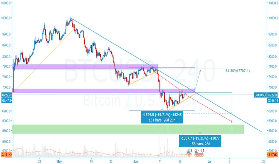 BTCUSD: BTC/USD Bitfinex 4H