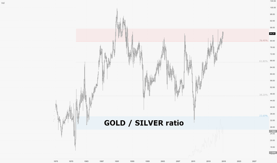 XAUUSD/XAGUSD: SILVER to overpeform GOLD in next econmic cycle ?