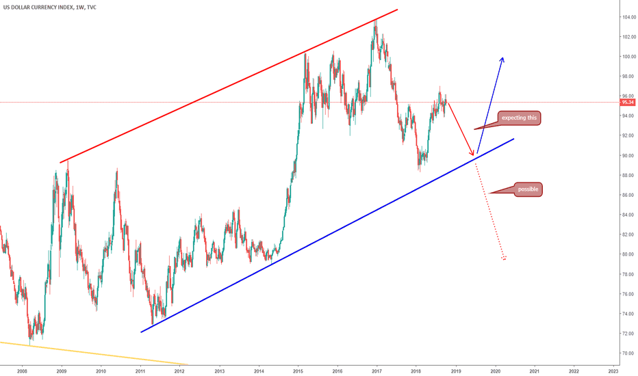 DXY: DXY WEEKLY UPDATE