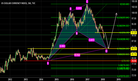 DXY: swallow butterfly will be found?