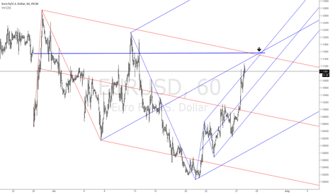 EURUSD: EUR/USD potential sell zone