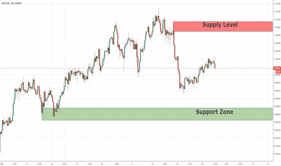 USDCHF: Swing Supply & Demand Para USDCHF 28/11/2018