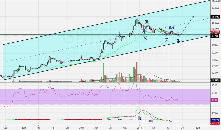GBTC: Bitcoin Possible Bottom Forming?