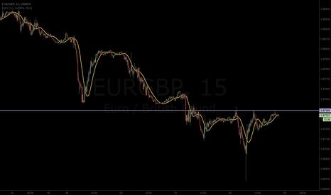 EURGBP: Well Looky Here-Head & Shoulders