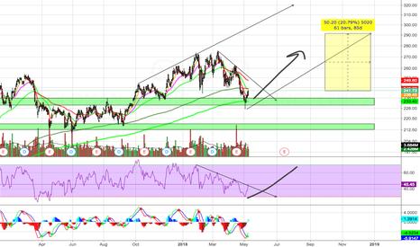 GS: GS Bullish Reversal Pattern