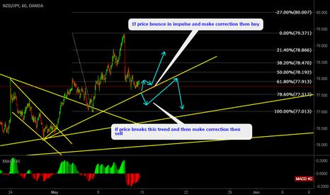 NZDJPY: NZDJPY Watch for price at trendline, My bias is upward