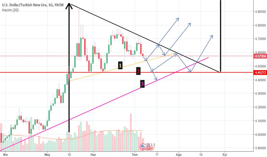 USDTRY: Daralan üçgen. Orta - uzun vade