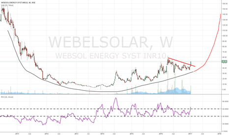 WEBELSOLAR: renewable solar energy stock on momo play