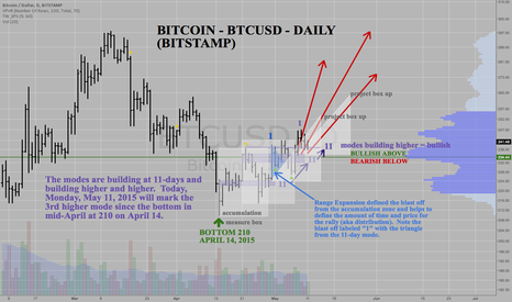 BTCUSD: BITCOIN -BTCUSD - Builds another 11-day rally pattern