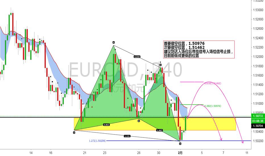 EURCAD: 先涨后跌 首要做空位置,1.50976