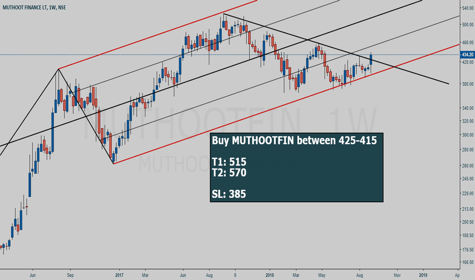 MUTHOOTFIN: MUTHOOTFIN buy setup - High reward for low risk