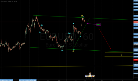 EURUSD: abc correction
