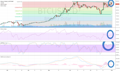 BTCUSD: Bitcoin (BTC/USD) Testing Downchannel Resistance Ahead of Fork