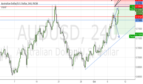 AUDUSD: AUDUSD Short Hook