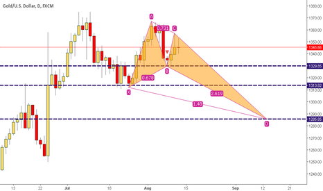 XAUUSD: Gold is gonna make a Crap Pattern