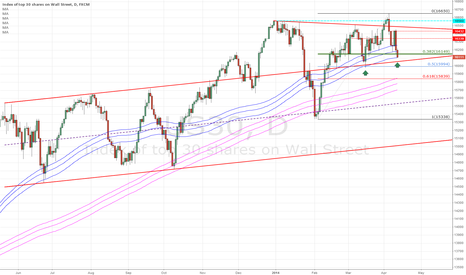 US30: US30 - BUYING - 100dma channel low