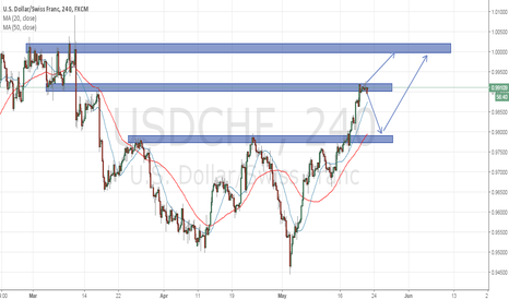 USDCHF: Be patient When USDCHF done retrace