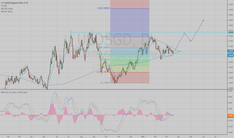 USDSGD: Long after breakout