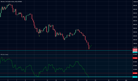 XBT: Another Oversold Bounce :))