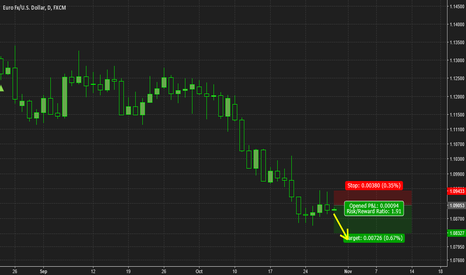EURUSD: EURUSD Sellers taking control