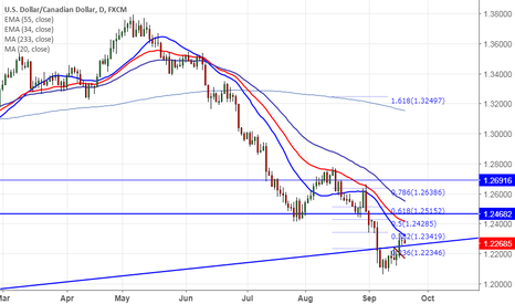 USDCAD: USD/CAD upside capped by 38.2% fibo, good to sell on rallies