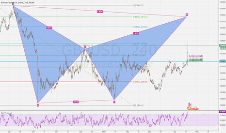 GBPUSD: huge beat bat