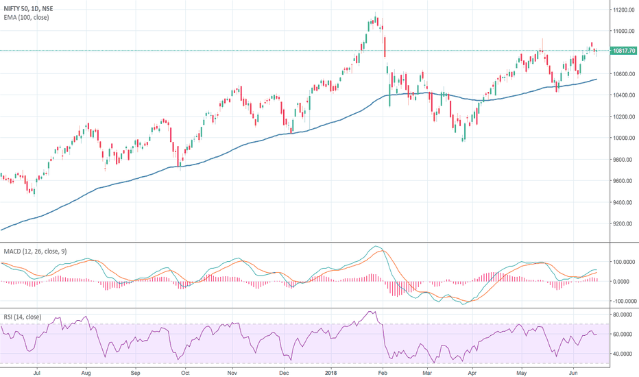 NIFTY: Nifty Trend For The Week (18 Jun 2018 - 22 Jun 2018)