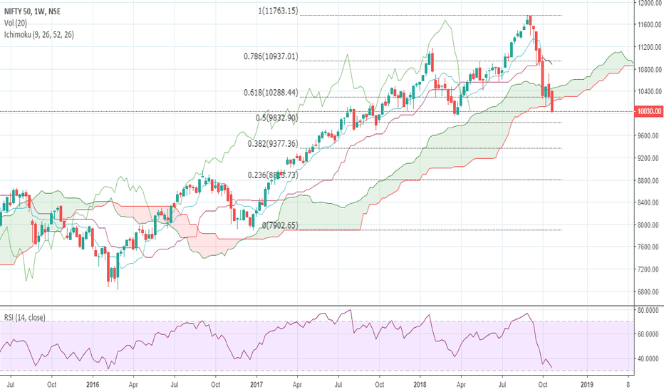 NIFTY: Nifty Weekly analysis 29/10/2018