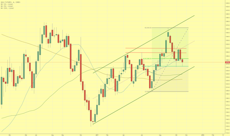 GC1!: Goldpreis schwächer und testet 50 Wochen Linie