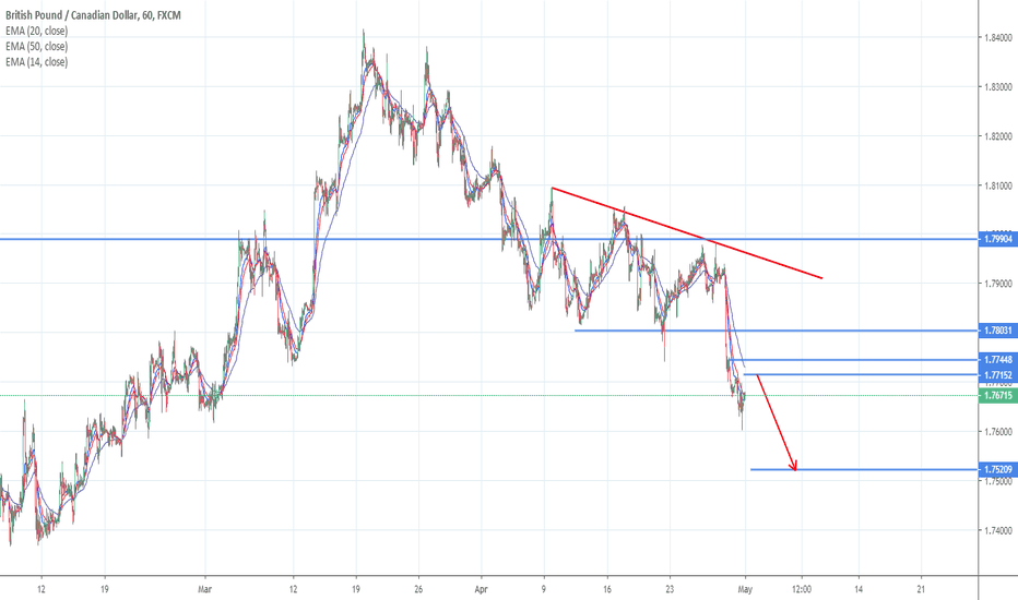 GBPCAD: GBPCAD might push up to 1.7750 before shorts enter