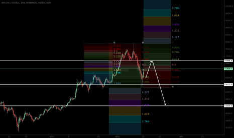 BTCUSD: BTCUSD. LONG TO 7000$ THEN CRASH TO 4400$