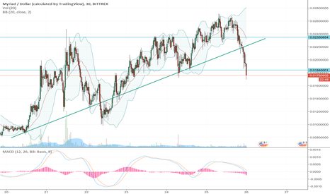 XMYUSD: Buying Opportunity - Support Area