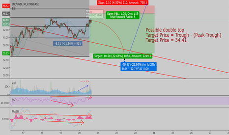 LTCUSD: Possible formation of a double top