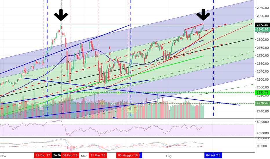 SPX: S&P nuovo massimo storico o Doppio massimo?!?!