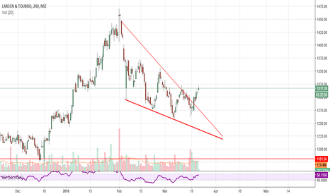 LT: LT GO LONG...Falling wedge check in chart