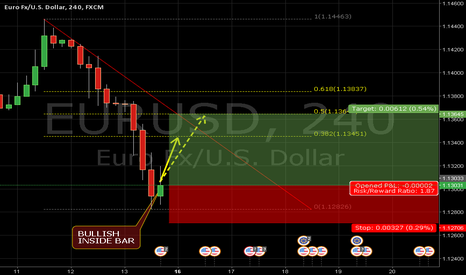 EURUSD: EURUSD 4H BULLISH INSIDE BAR CALLS FOR A REVERSAL (1,1340/R65) !