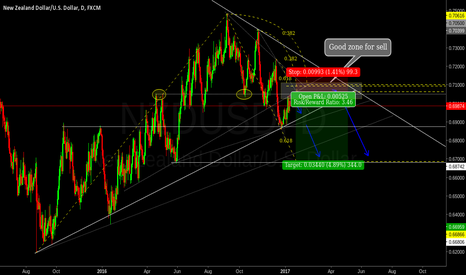 NZDUSD: Potential zone for sell