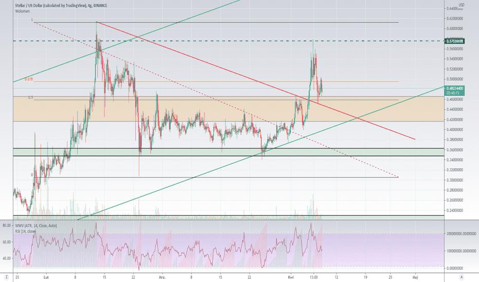 tradingview xlm btc mercato azionario e correlazione bitcoin