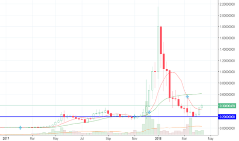 XEMUSD: NEM turned and confidently grows. Buy.