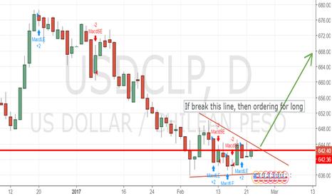 USDCLP: Possible break